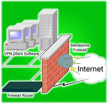 bypass firewall with vpn